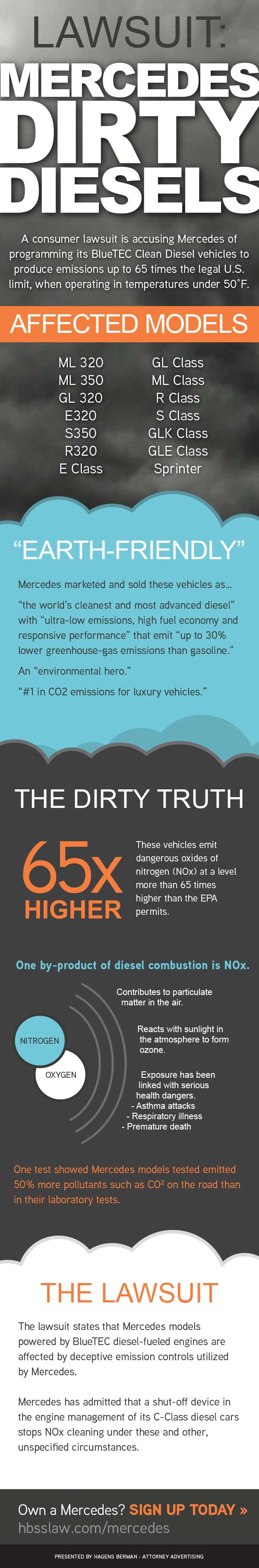 Mercedes BlueTEC Diesel Emissions Class Action Lawsuit